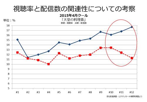最終回に向けて視聴率がアップすると同時に、配信数が減少した実例