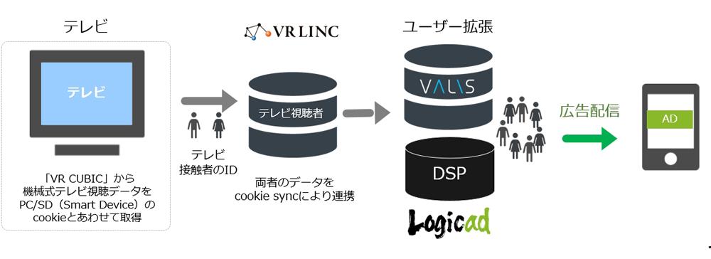 """ソネット・メディア・ネットワークス、「VR LINC」と提携した""""テレビ視聴者ターゲティング""""の提供を開始"""