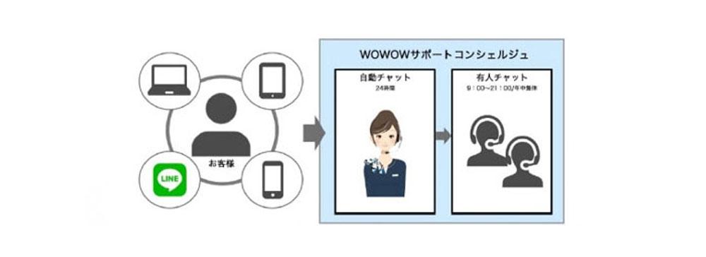 WOWOW、AI活用で24時間利用可能なカスタマーサポートサービスを開始