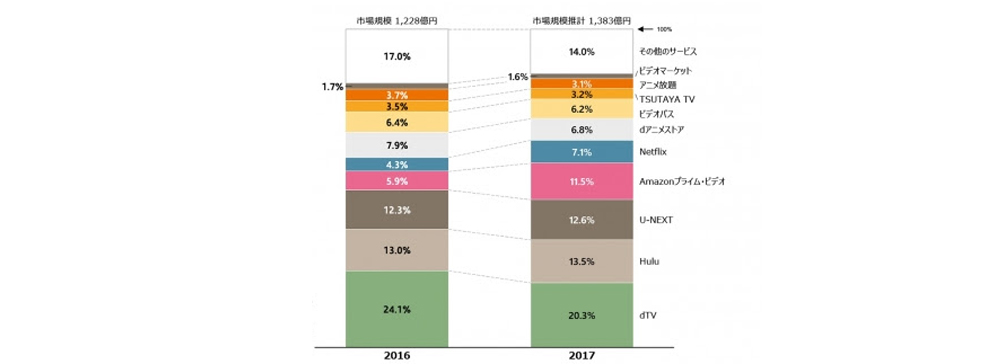GEM Partners、動画配信(VOD)市場5年間<2018-2022年>予測レポートを発行