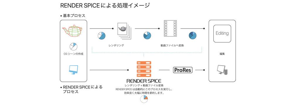 フジテレビの「RENDER SPICE」がApple ProResの公式認定を取得