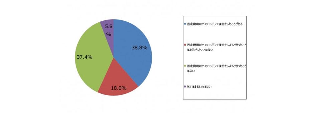 月額制動画サービス利用者の約4割が「追加コンテンツ課金」経験あり