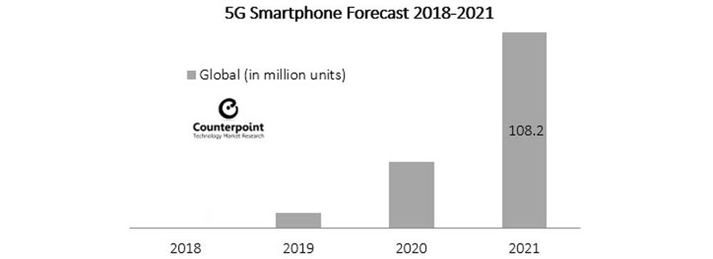 5Gスマートフォン、2021年までに世界で1億台を超える出荷の見込み