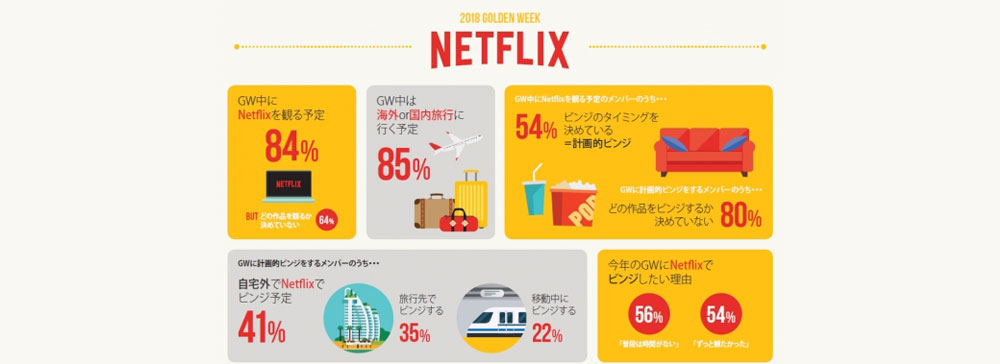 Netflix「ゴールデンウィーク中の視聴行動調査」結果を発表