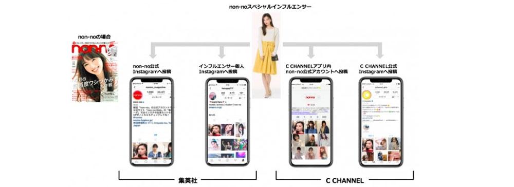 集英社、C CHANNELと共同で動画インフルエンサープロモーション事業