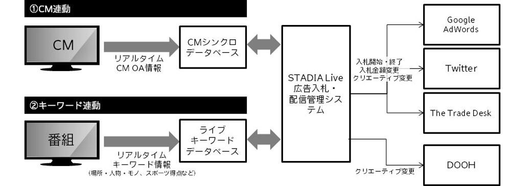 電通「STADIA Live」を開発!テレビ番組・CM放送にネット広告とDOOH広告をリアルタイム連動