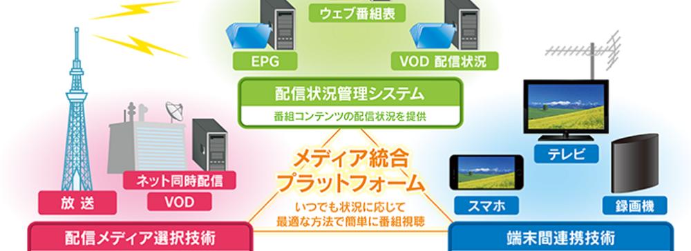 IPG、NHK技研が進めているメディア統合プラットフォームに研究協力