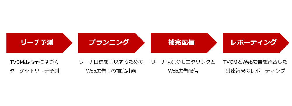 楽天、TVCMのリーチを補完するWeb広告配信ソリューションの提供を開始