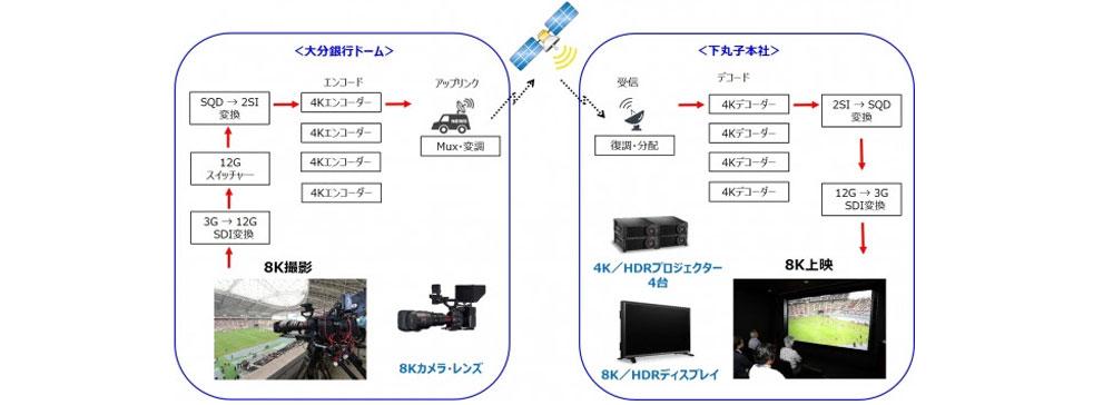 キヤノン、ラグビー日本代表戦で8K映像の伝送実験に成功