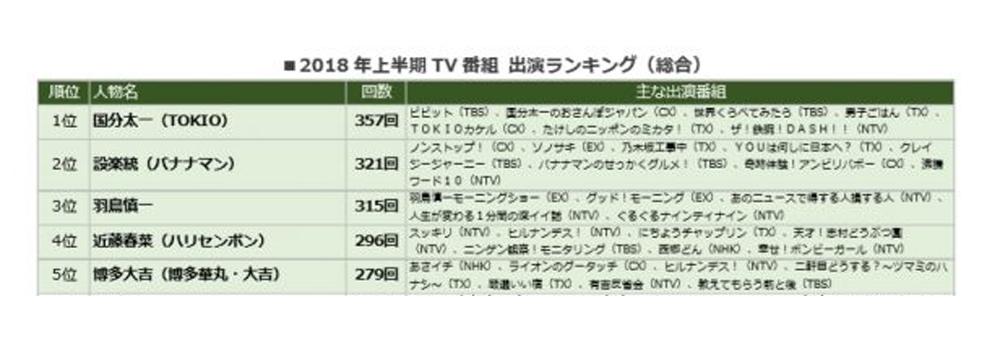 TOKIOの国分太一がトップに!2018年上半期TV番組 出演ランキングを発表