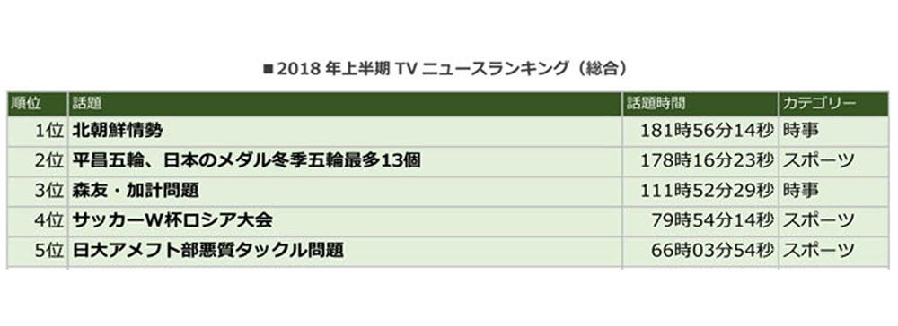 エム・データ、2018年上半期TVニュースランキングを発表