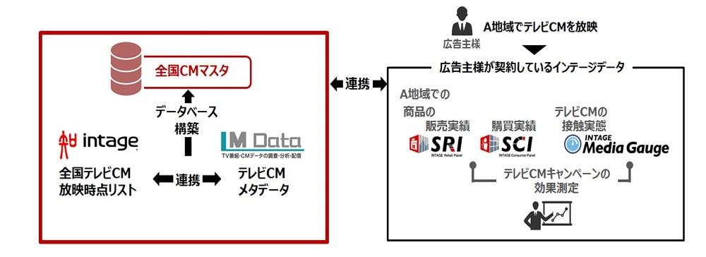 全国のCM情報を一覧化!エムデータ、インテージと「全国CMマスタ」開発