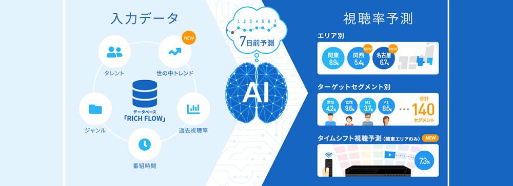 電通、AIテレビ視聴率予測システムの新バージョンをリリース