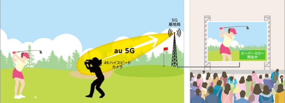 テレ朝、国内初「5G」活用4K超高精細スーパースロー映像のリアルタイム中継に成功
