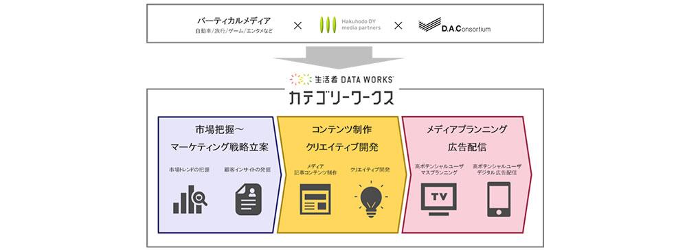 DACと博報堂DYMP、業種特化型マーケティング・ソリューションの開発を開始