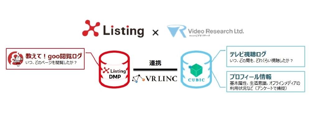 ビデオリサーチ、NTTレゾナントとクロスリスティングとデータ連携開始