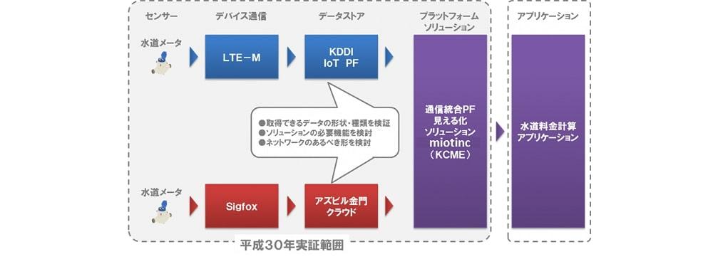 中海テレビ、KDDI・KCME・アスピル金門の4社とIoTを用いた水道メーターの実証実験
