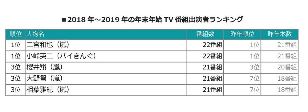 嵐のメンバー全員が20番組以上出演!年末年始TV番組出演者ランキング