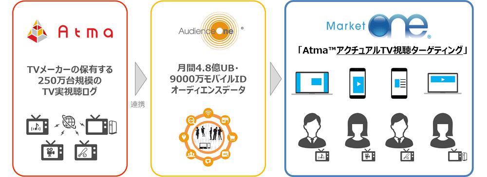 DAC、博報堂DYMPら3社が「Atma(TM)アクチュアルTV視聴ターゲティング」を共同開発