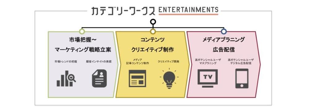 博報堂DYグループとぴあ、「カテゴリーワークス Entertainments」を共同開発