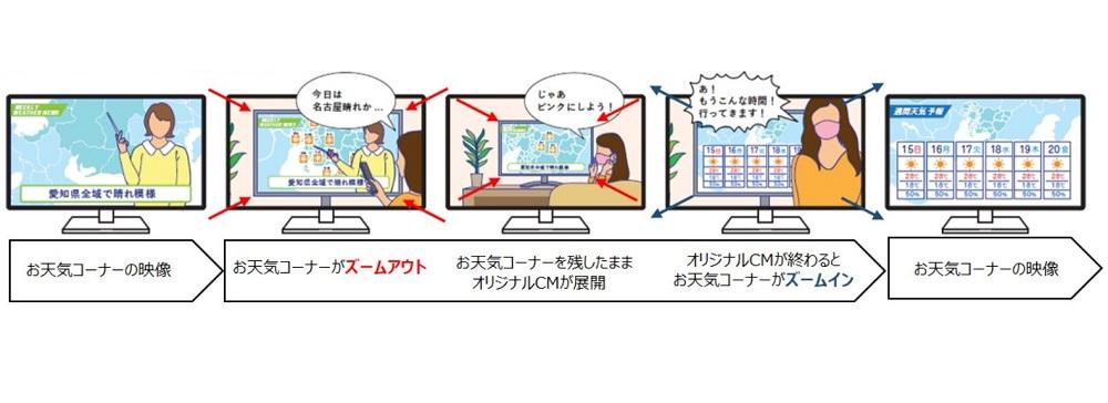 博報堂DYMP、生放送のお天気コーナーと連動した「お天気コーナーアド」を実施