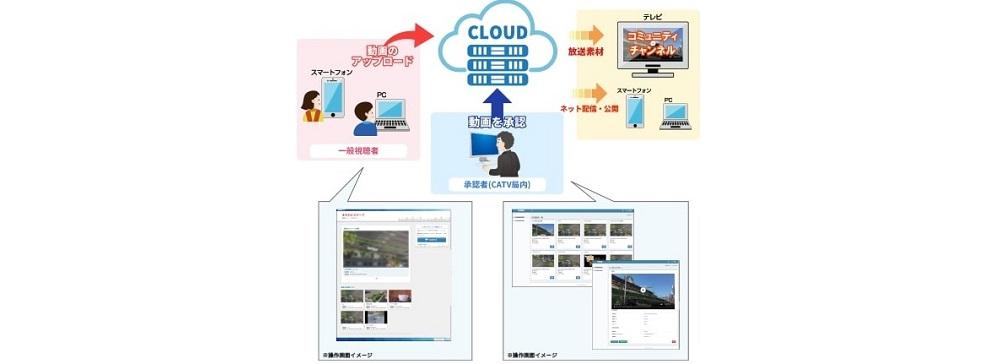 KBN、視聴者によるスクープ映像投稿サイト「JIMOTTO」を2月より試験運用