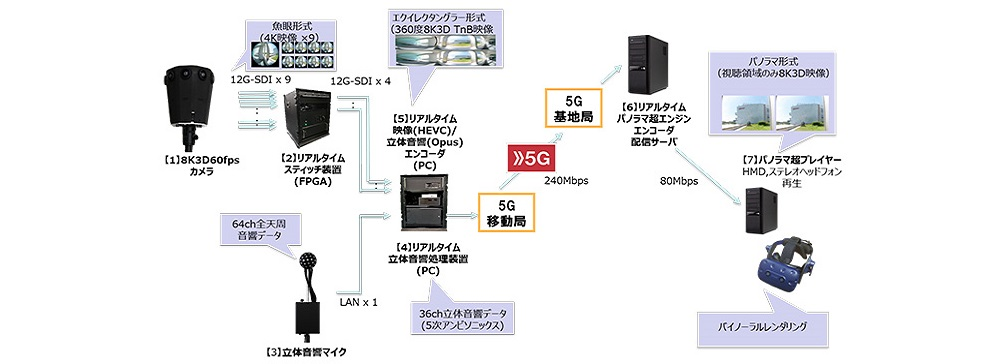 ドコモ、世界初の360度8K3D60fpsVRライブ映像配信・視聴システムを開発