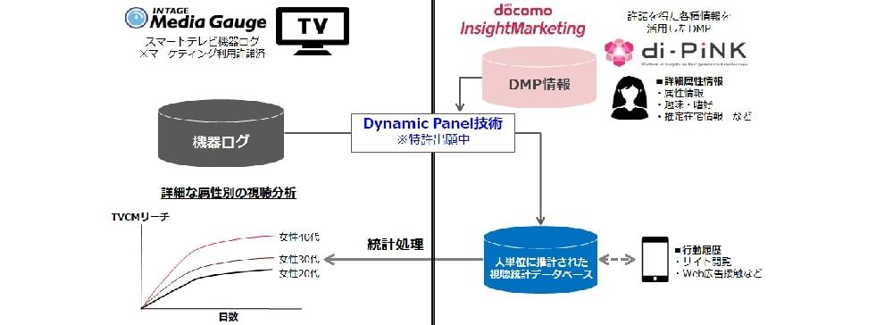 インテージ、DIMと共同でターゲット別のテレビ視聴状況を見られるサービスを開発
