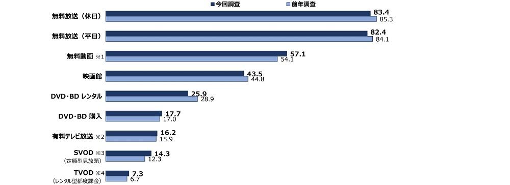 TVerの牽引で無料動画が前年より利用率伸長「映像メディアユーザー実態調査」