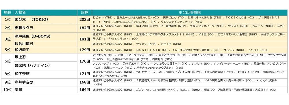 平成最後のTV番組出演ランキング、1位に輝いたのは国分太一