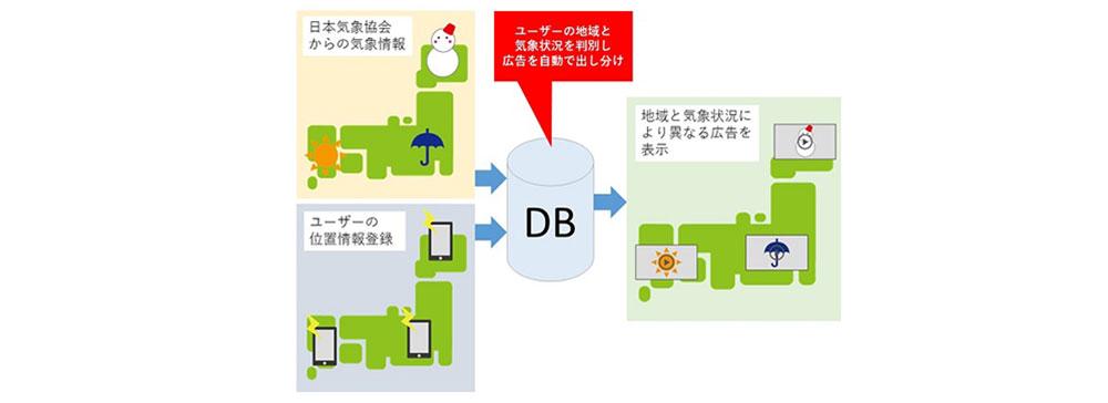 フジ、FODにて地域データをもとに気象情報に応じた広告を配信するシステムをリリース