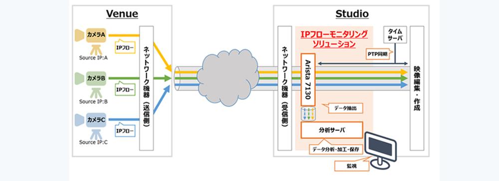 インテリジェント ウェイブ、放送システムのIP化に対応したソリューションを開発