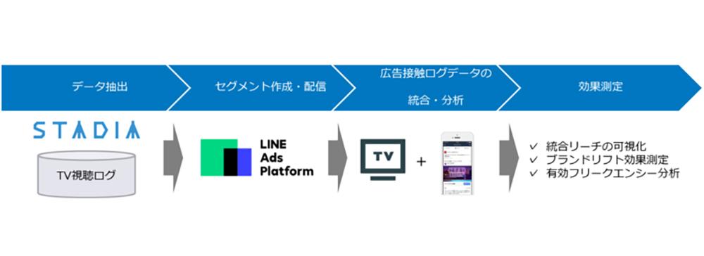 電通デジタル、LINEと連携でオンオフ横断の広告配信・効果検証ソリューションを提供開始