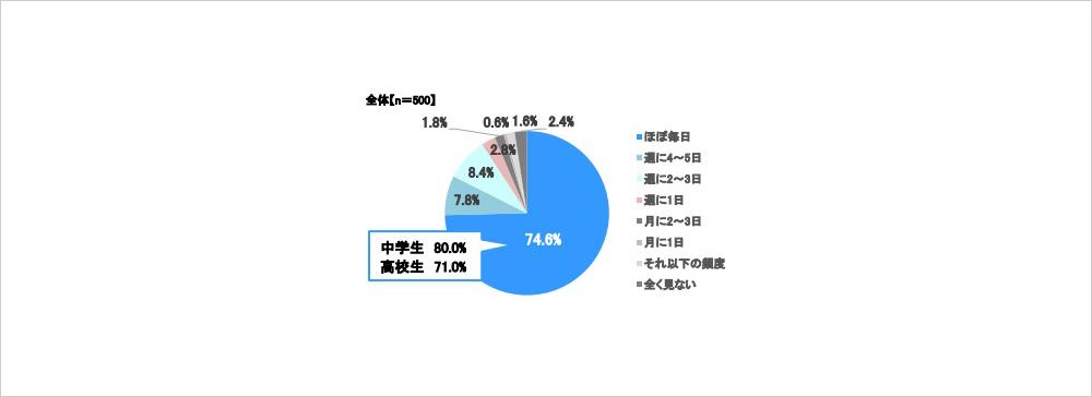 スカパー!、中高生テレビ(番組)視聴に関するアンケート調査結果を報告