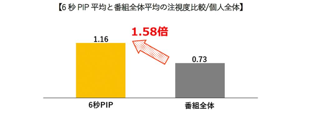 読売テレビ、関西初のピクチャーインピクチャーで6秒CM素材をオンエア!TV画面注視度も計測