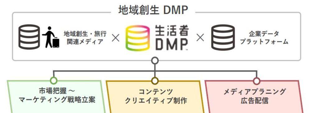 博報堂DYメディアパートナーズ、trippiece、DACが旅行領域データを活用した「地域創生DMP」を共同開発