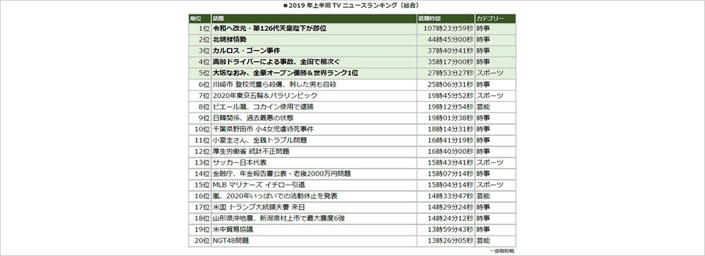 トップは「令和へ改元・第126代天皇陛下が即位」エム・データ、2019年上半期TVニュースランキングを発表