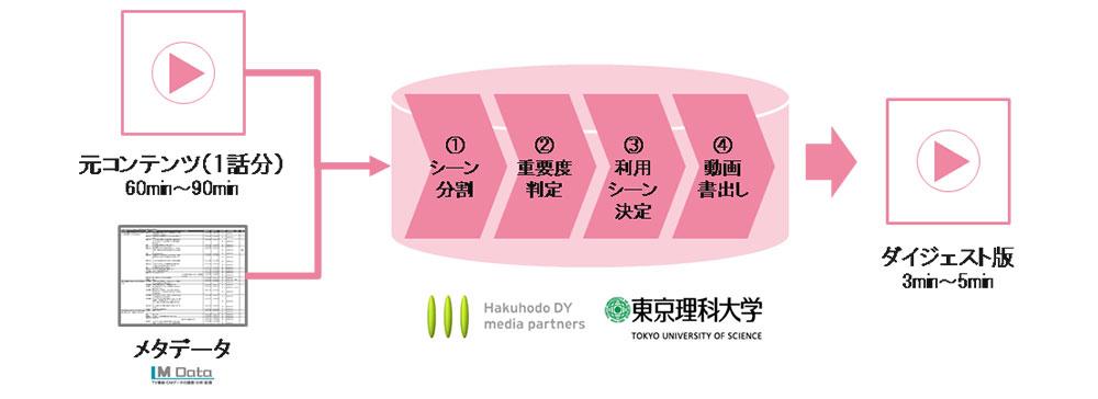 博報堂DYメディアパートナーズ、東京理科大学、エム・データがダイジェスト動画自動生成システムβ版を共同開発