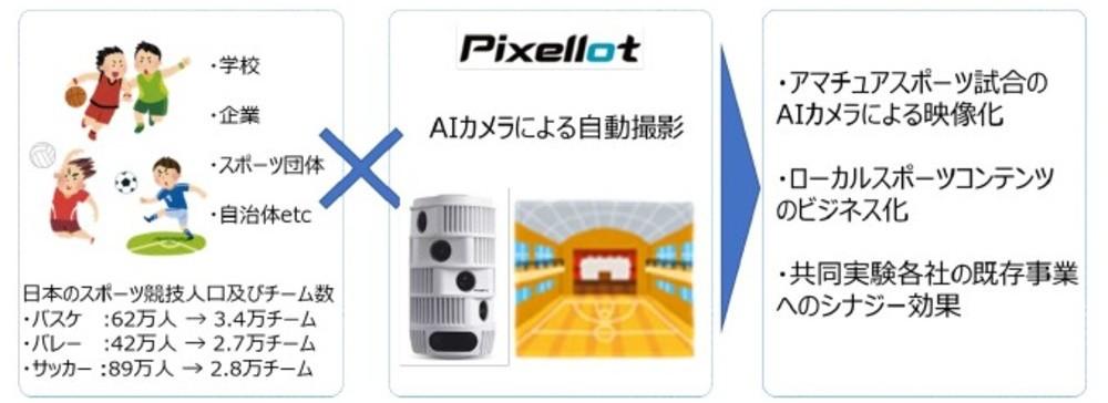 朝日放送、NTT西日本、朝日新聞社、電通、日宣が共同でAIカメラを活用したスポーツ映像配信事業の実証実験を開始