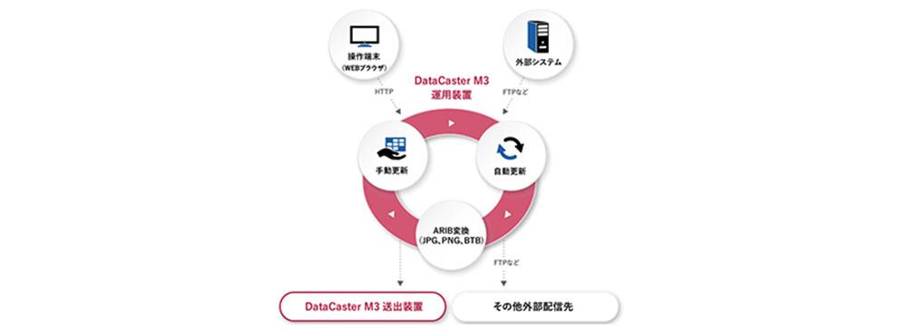 メディアキャスト、HBCにデータ放送用CMS「DataCaster Contribute」を納入