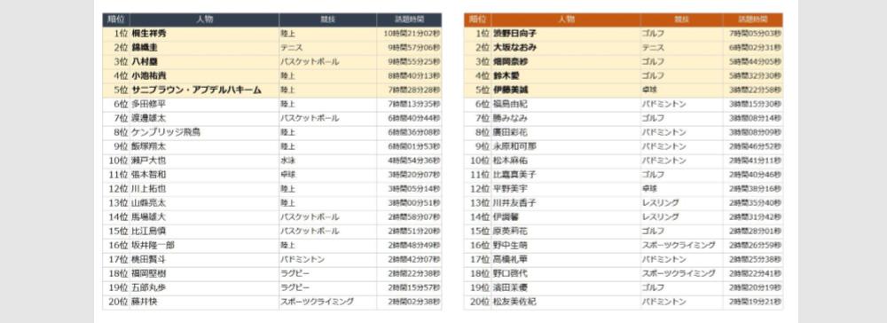 エム・データ、この夏TVで話題になった「日本人アスリートランキング」を発表