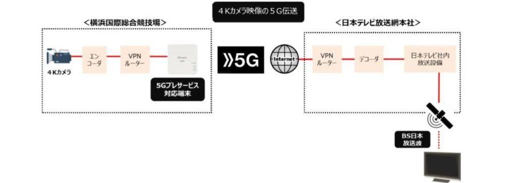 日本テレビ&NTTドコモ、ラグビーW杯生中継で 5Gプレサービスを利用した映像伝送に成功