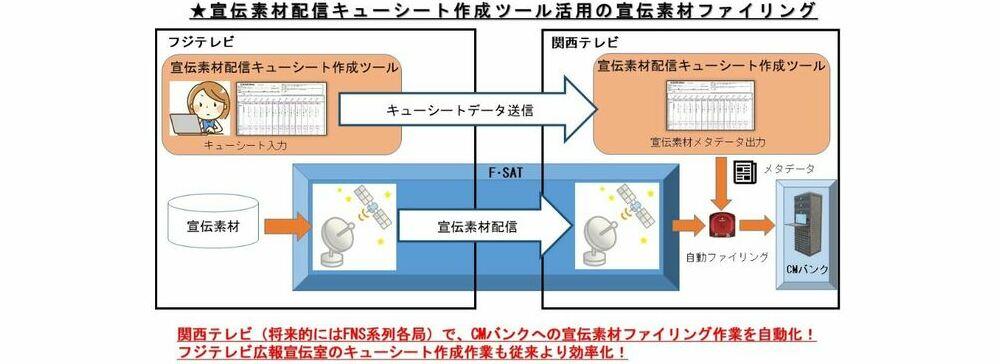 関西テレビ、FNSテクニカルフェア「あんたが大賞」金賞を受賞