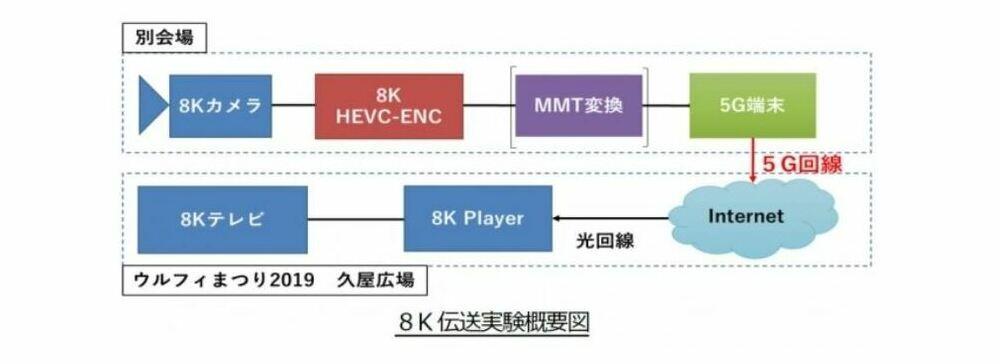 メ~テレ、ドコモ5G回線を活用した「8Kライブ伝送」「ウルフィVTuber」公開デモを実施