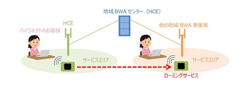 地域BWAサービス「ハイコネクト」事業者47社間でローミングサービスを開始