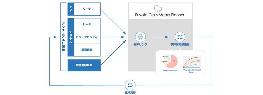 電通デジタル「Private CMP」本格提供 顧客企業のアクチュアルデータを基に広告予算最適化ツールをカスタマイズ