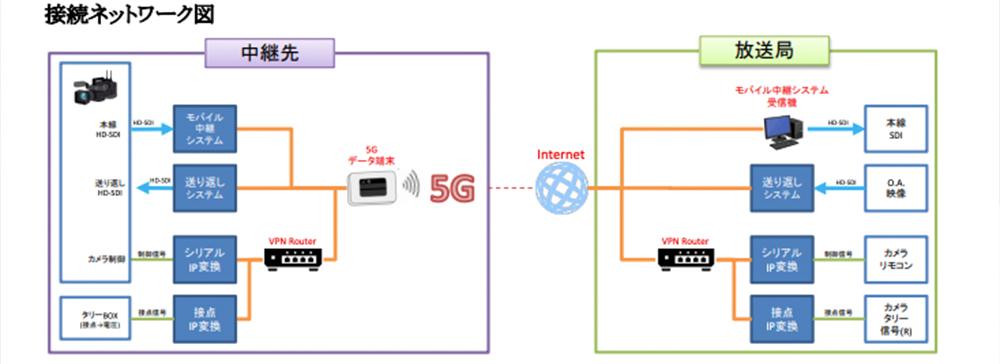 TBS、NTTドコモの5Gプレサービスを活用した日本初の5G伝送による地上波テレビ生中継