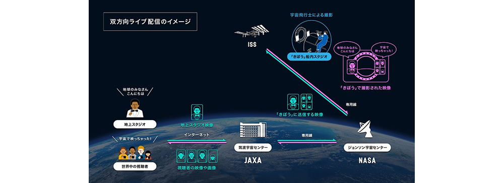 JAXA、バスキュール、スカパーJSATが共同で宇宙メディア事業を始動 国際宇宙ステーション内にスタジオ開設へ