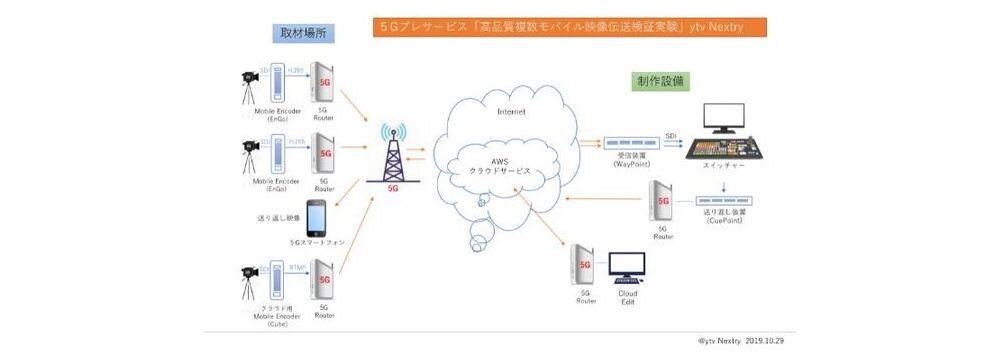 ytv Nextry、NTTドコモ関西支社と「高品質複数モバイル映像伝送検証実験」を5G回線で実施