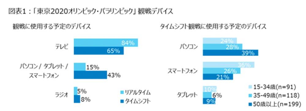 東京オリンピック・パラリンピック観戦はリアルタイムとタイムシフトが半々 ニールセン、スポーツ視聴についての分析結果を発表